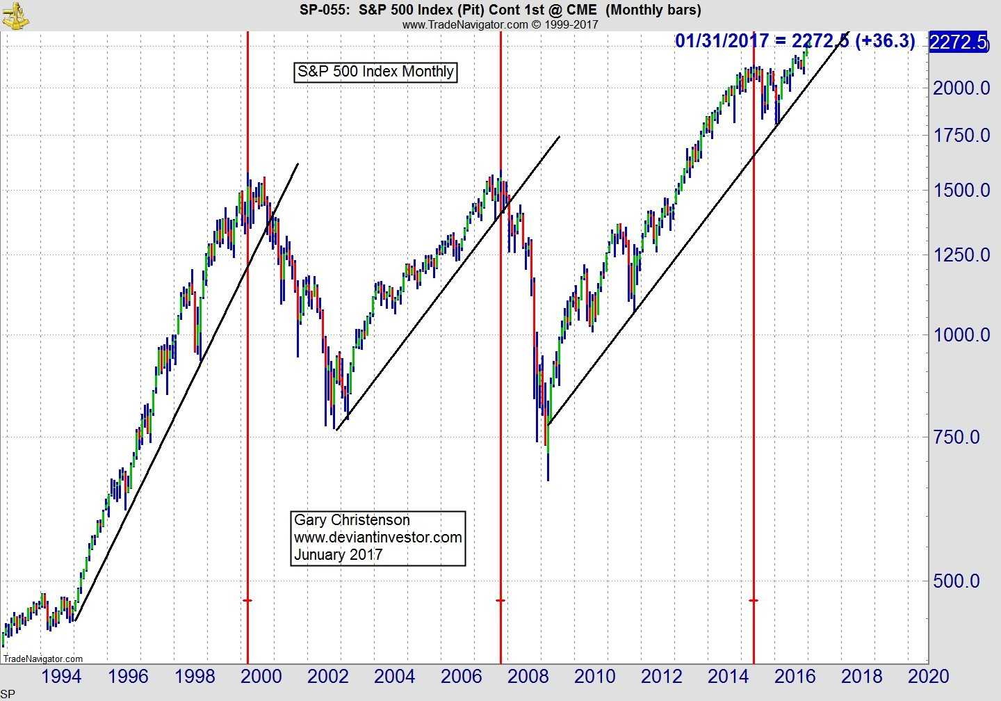 how to read stock market points