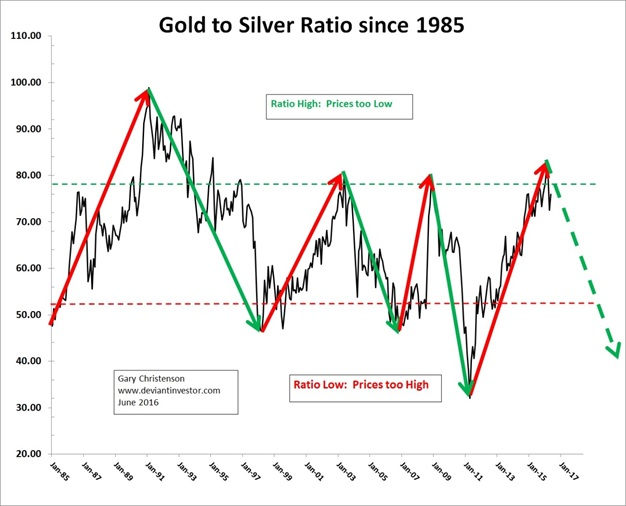 How Does The Gold To Silver Ratio Forecast Future Prices Examine Chart Below Of And You Can See A Negative Correlation Between