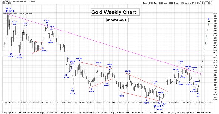 prix de l'or, de l'argent et des minières / suivi 2015 et ultérieurement - Page 7 Ewave010317-4