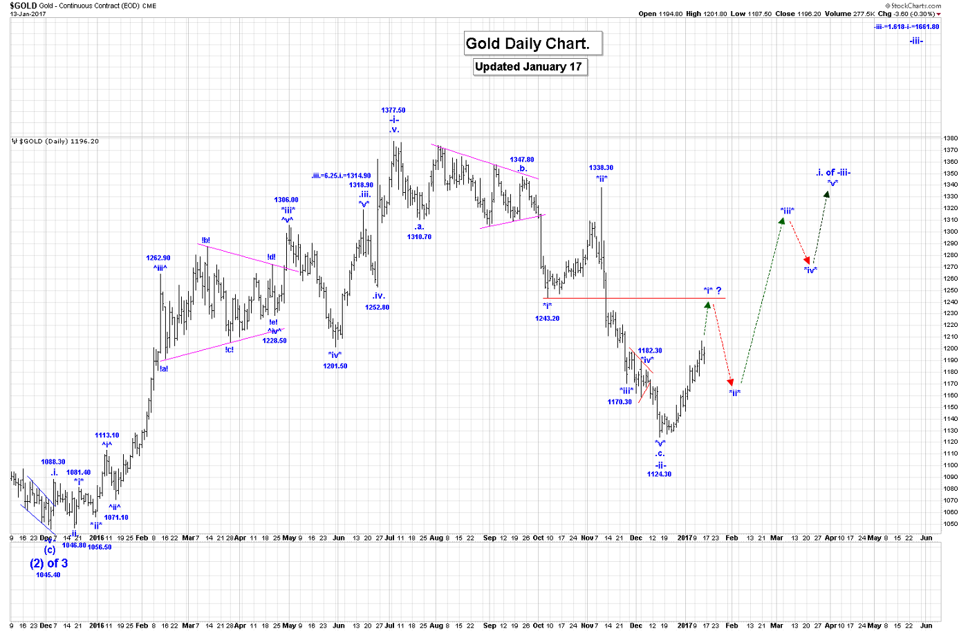 Elliott Wave Counts For Gold, SP500 And GDX | Gold Eagle