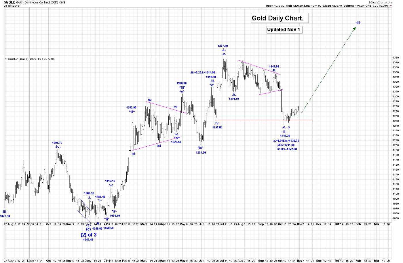 Elliott Wave Counts For Gold Price, SP500 And GDX | Gold Eagle