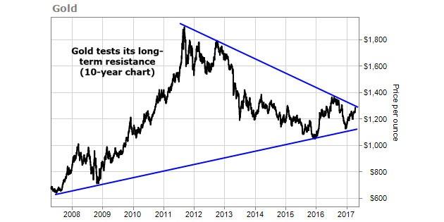 10年來金價走勢圖(金價衝擊長期下降阻力)