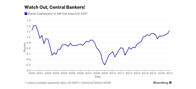 標普500/GDP