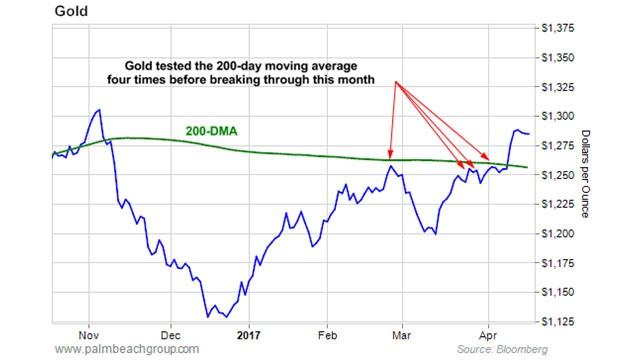 金價多次沖擊200天移動平均線