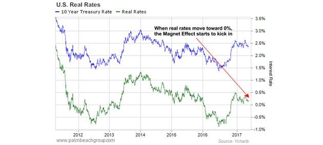 美國實際利率