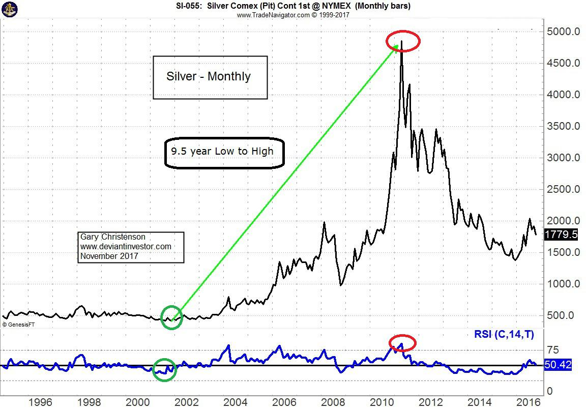 Long Term Patterns In Stocks Gold And Crude Oil Gold Eagle