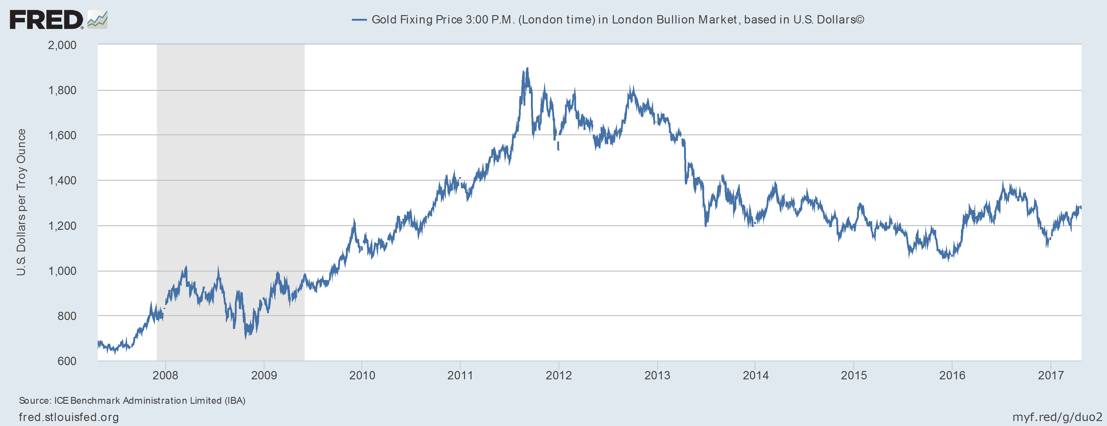 gold ira in pin rollover investing price