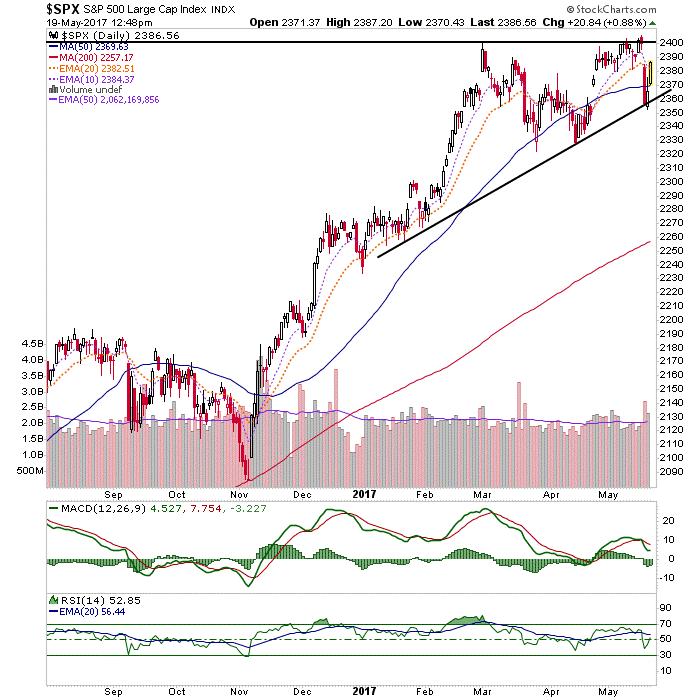 Multi-Market Status: Stocks, Commodities And Gold Price