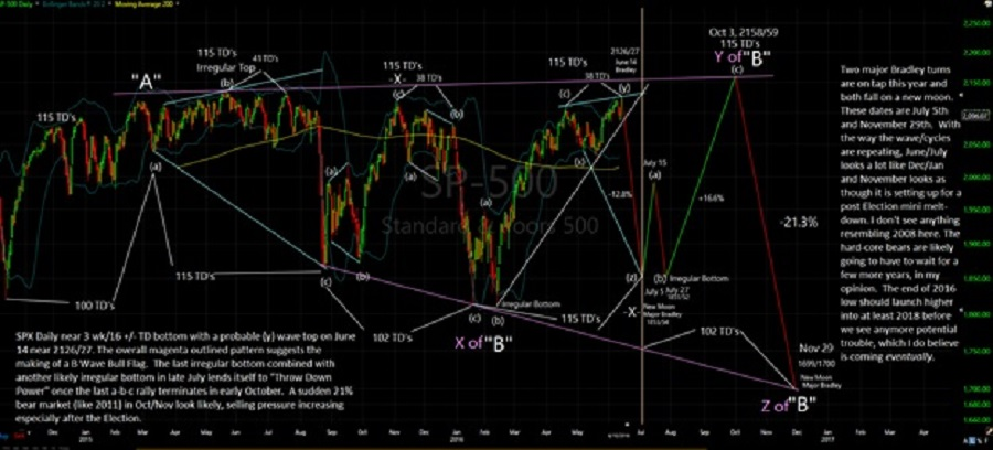 Stock Market Correction Near | Gold Eagle