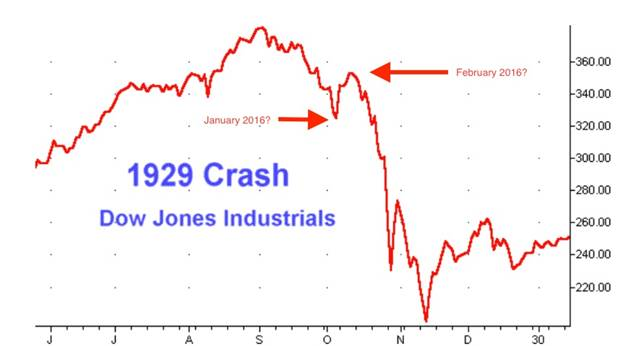 Here S A Graph Of The Dailies Leading Up To Great Crash October 1929 First Drop Many That Consuted Depression