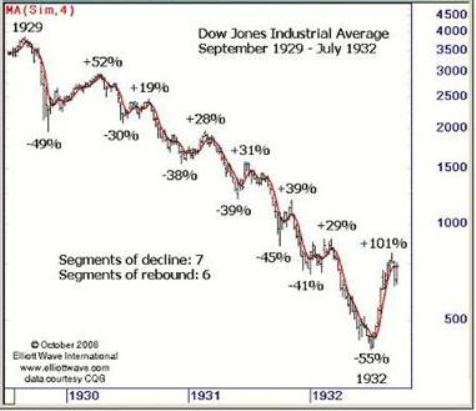 Similarity In Stock Market Charts for 1929, 2008, 2016 May Show This