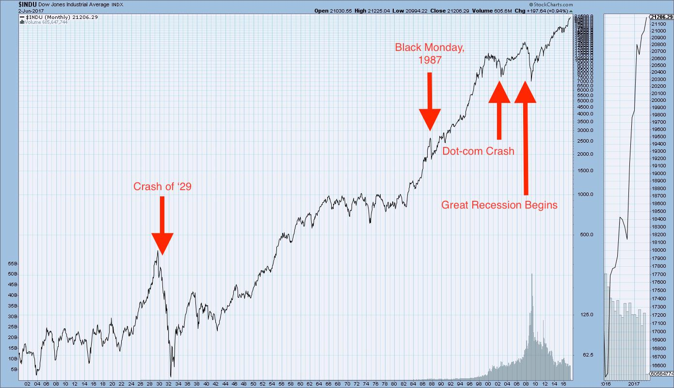 Graphic Anatomy Of A Stock Market Crash: 1929 Stock Market ...