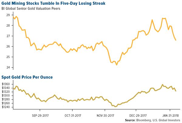 根据彭博第一世界报道说,去年第四季度几家黄金公司遭受损失。Alamos Gold的第四季度收入为1.617亿美元,低于分析师平均估算,而估计值为1.65亿美元。 Iamgold报告第四季度出现意想不到的损失,每股亏损3美分,而估计为每股亏损2美分。 Torex Gold报告每股亏损25美分,而估计为每股亏损12美分。