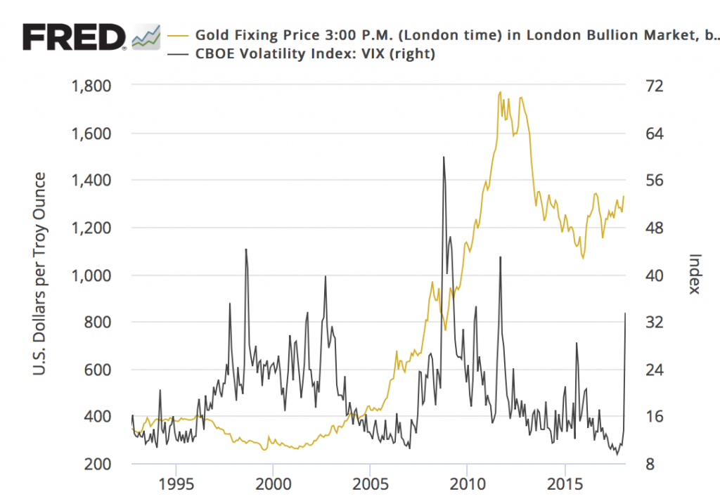 The Anatomy Of Volatility And What It Means For Gold | Gold Eagle