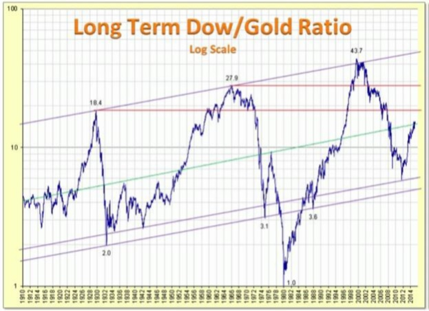 What Happens When The DOW Index Drops And The DOW/Gold Ratio Climbs | Gold Eagle