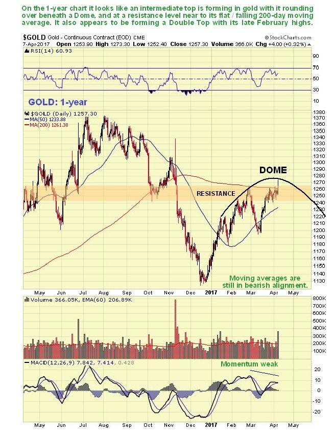 -Gold Market Update