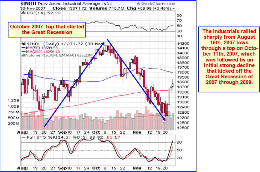 Market Commentary: US Stocks Approaching A Major Top | Gold