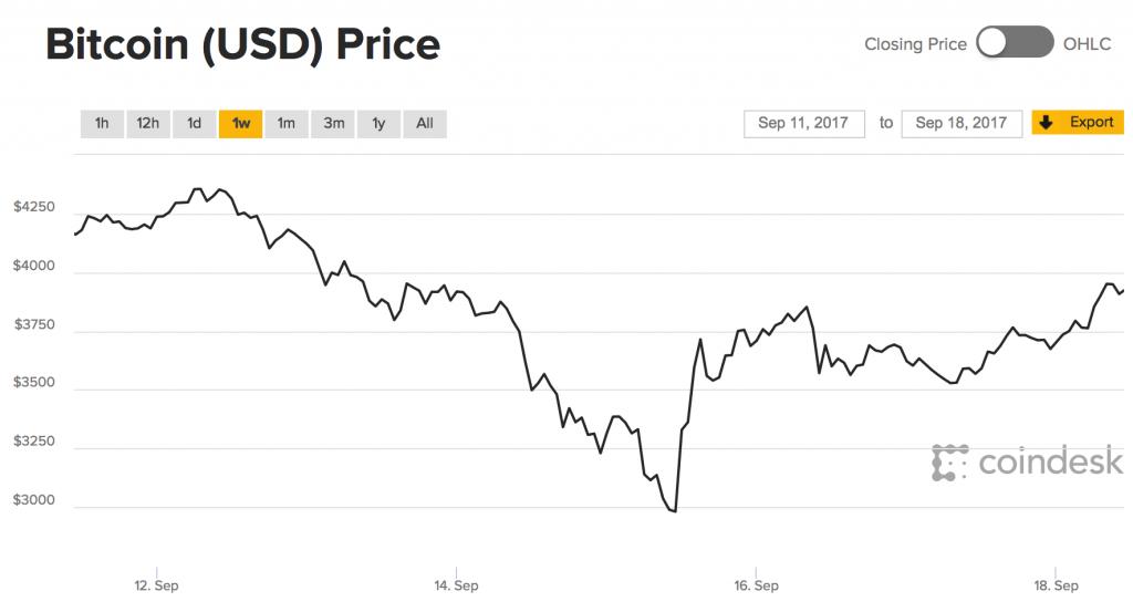 比特币价格走势图 由CoinDesk提供