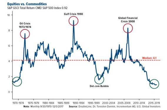 这个图表比较了大宗商品和股票。在1970年,2000年和今天,股票价格已经被高估了,而商品则相对而言是超卖和便宜的。在1973年,1990年和2008年,石油和商品成了超买,投资者出售商品和买进股票。如果历史重演(通常是这样),我们即将目睹股市资金大量转向商品。这种趋势可能包括也可能不包括石油,因为它已经处于牛市中,但由于亚洲的需求不断增加,它将包括天然气、铜、锂、钒、锌和钴等物品,以及那些开采和生产这些商品的公司的股票需求将会非常高。