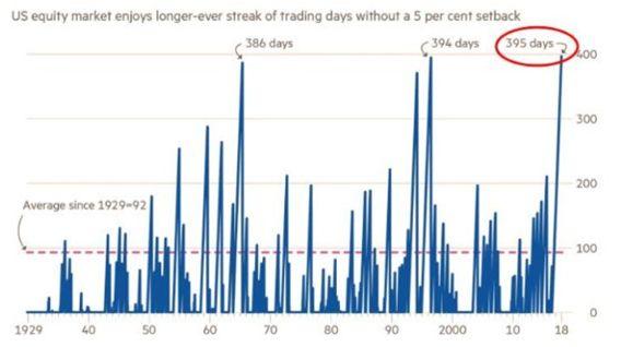 这张图表来自Zerohedge.com,显示自1929年以来,美国股票市场指数出现5%或更大下跌的平均时间是92天。在20世纪60年代中期,有一次长达386天的时间没有出现过5%以上的修正。在20世纪90年代中期,没有出现过5%修正的数字为394天。而现在(截至1月25日星期四),我们创下了399天的纪录,没有出现5%的回调。因此,标准普尔从来没有被如此高估,从来没有这样超买,从来没有经过这么长时间没有出现一个小的调整。赔率是.....