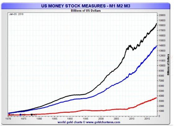 这张图表来自goldchartsrus.com,显示美国货币供应量持续上升,超越所有尺度。这笔钱需要一个目的地,而在泡沫领域的股票市场上,这笔钱很大一部分将是用于商品的。