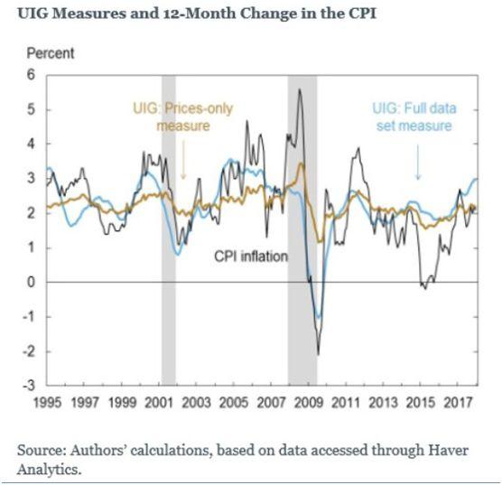 这张表中显示了纽约联储局使用的通胀指标。它被称为基础的通胀指标,你可以在这里看到它是一条淡蓝色的线。这是警告,价格膨胀正在进行中。在www.pdegraaf,你会发现模型组合(反映实时交易)目前超前了38% - 远高于通货膨胀率。我们的投资保持在通货膨胀率之前是非常重要的。
