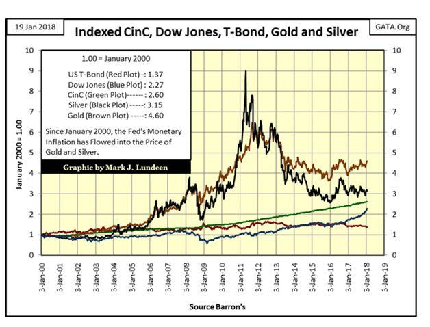 这张图片由Mark J. Lundeen提供,对一些人来说是一个惊喜。它将美国债券、股票、白银和黄金与流通货币进行比较。令人意外的是,自2000年以来,黄金的表现以4.60对2.27跑赢了股市。即使是经过了18年之后的白银,也跑赢了股市。20世纪70年代后期推动黄金和白银走高的是通货膨胀。历史即将重演?当商品处于牛市时,黄金和白银往往会闪亮。