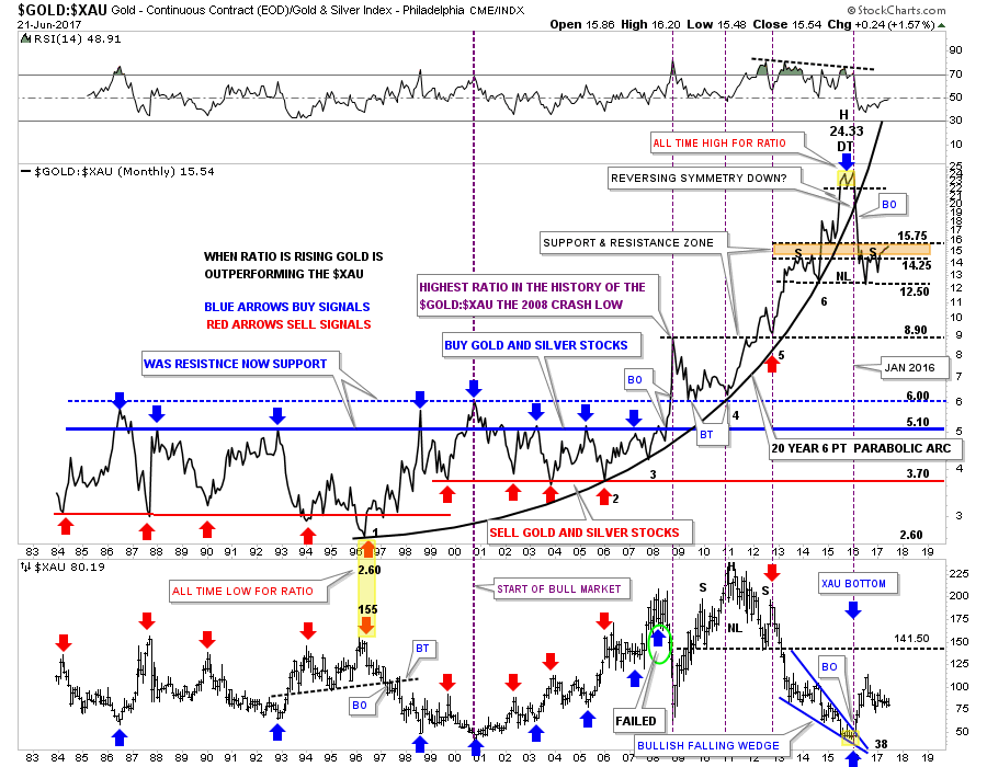 This Next Ratio Combo Chart Is A Weekly Line Which Compares Gold To The Xau On Top With Bottom Gives Us Close Up View Of