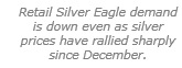 Retail Silver Eagle demand is down even as silver prices have rallied sharply since December.