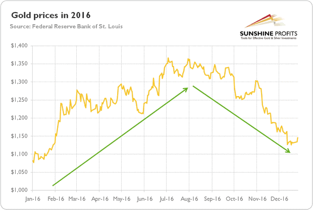Ysis Of Gold Price Trend In 2016