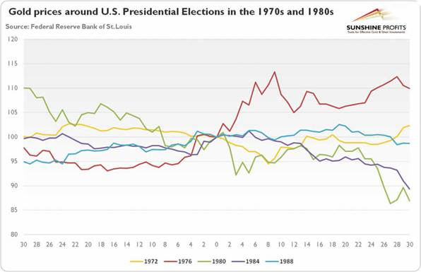 Gold Price Around US Presidential Elections Gold Eagle - Us election map before and after