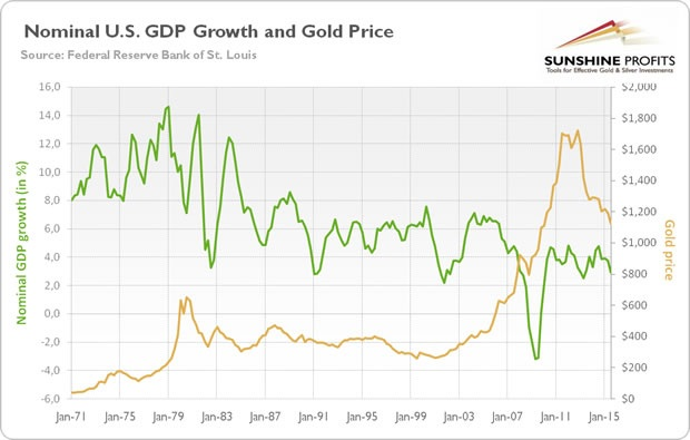 GDP and gold price chart