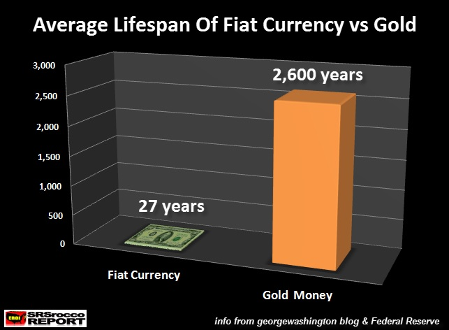 As We Can See Gold Has Enjoyed A Monetary Status Nearly Hundred Times Greater Than The Average Fiat Currency I Came Up With 2 600 Year Money
