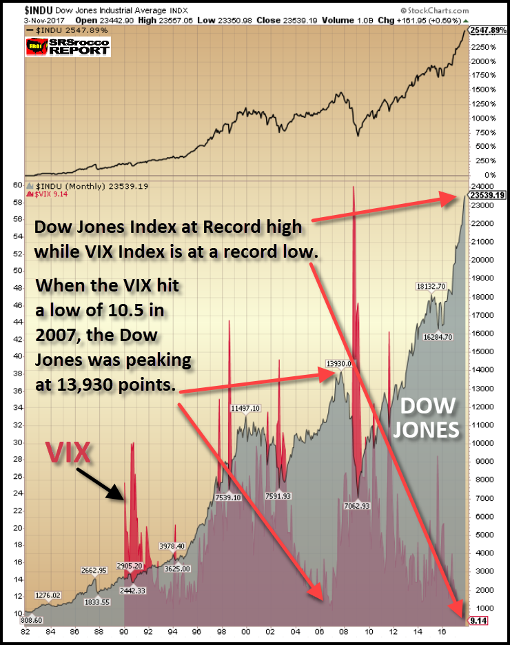 THE US STOCK MARKET: Highly Inflated Bubble To Super ...