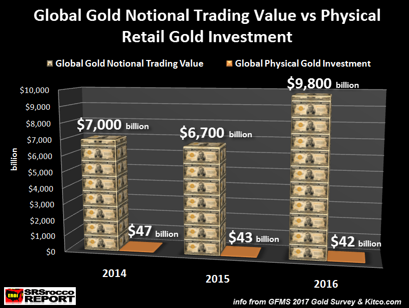 全球黃金名義交易額與黃金零散投資