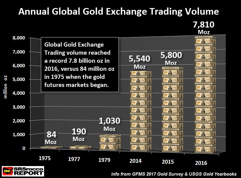 全球黃金交易所年交易量
