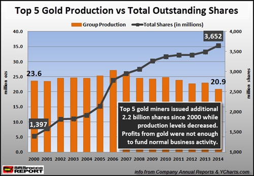 gold production chart
