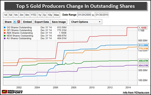 top 5 gold producers