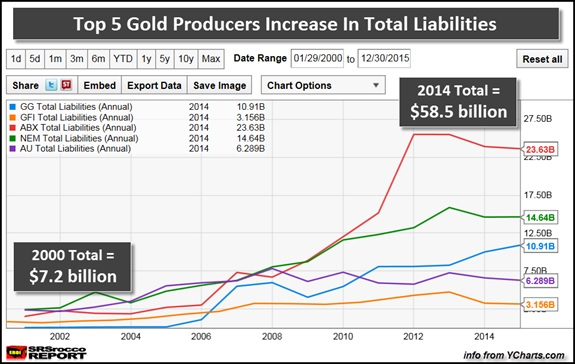 gold producers and liabilities chart