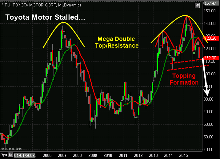 toyota monthly chart