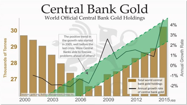 Central Bank Gold