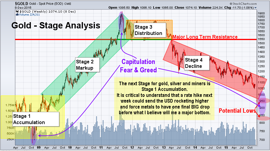 gold stage analysis