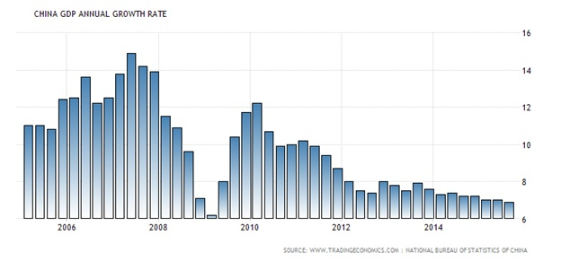 China GDP annual growth rate.