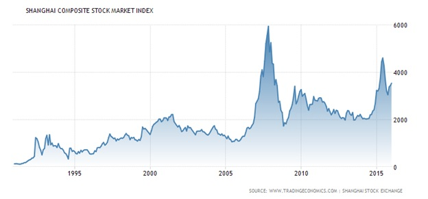 Shanghai corporate stock market index