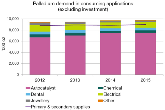palladium price is forecasting a decline in the us economy