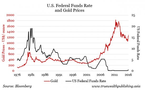 The Chart Below Demonstrates That Overall Gold Does Not Necessarily Go One Way Or Another When Fed Raises Rates
