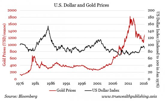 Effects Of Interest Rates And Value The Dollar On Gold Price