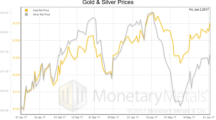 Next This Is A Graph Of The Gold Price Measured In Silver Otherwise Known As To Ratio It Moved Up Bit Though Down On Friday