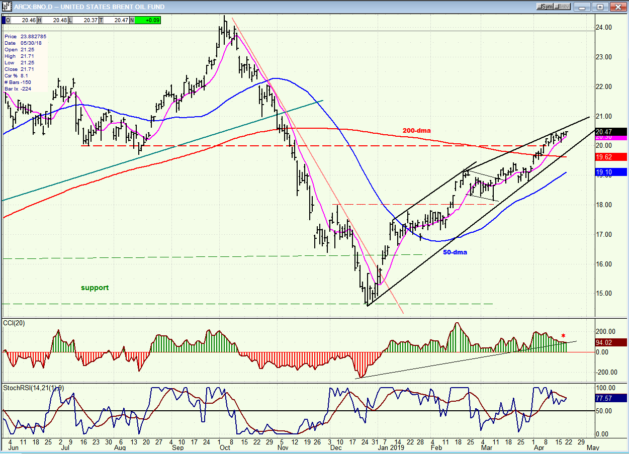 Technical Analysis Of The Markets | Gold Eagle