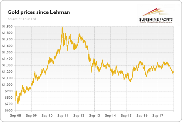 Price 10 Years After Lehman Brothers
